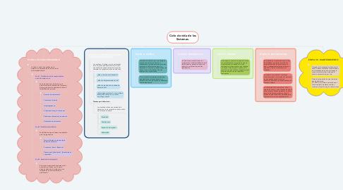 Mind Map: Ciclo de vida de los Sistemas.
