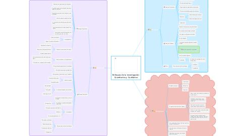 Mind Map: Enfoques de la investigación: Cuantitativo y Cualitativo