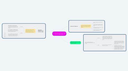 Mind Map: Clasificación del tipo Penal por sus Elementos