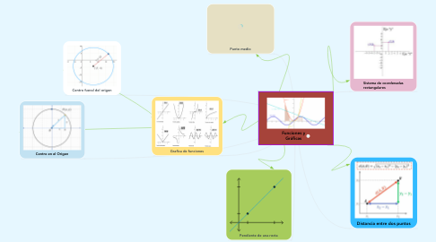 Mind Map: Funciones y Gráficas