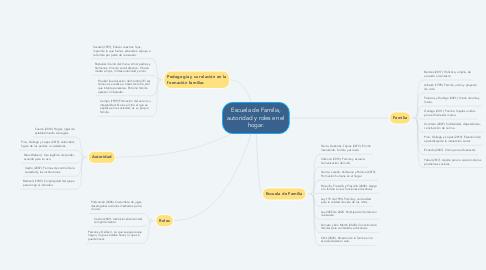 Mind Map: Escuela de Familia, autoridad y roles en el hogar.