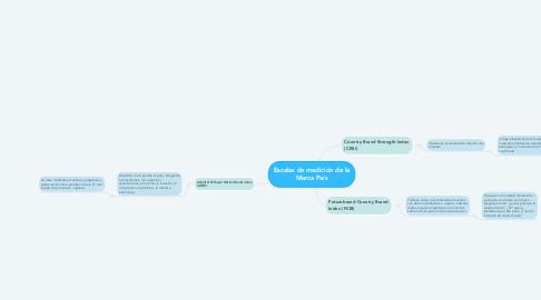 Mind Map: Escalas de medición de la Marca País