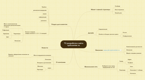 Mind Map: ТЗ разработка сайта opticcenter.ru