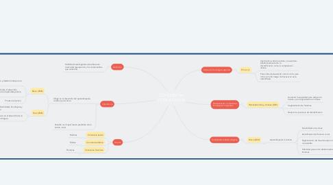 Mind Map: CONCIENCIA FONOLÓGICA