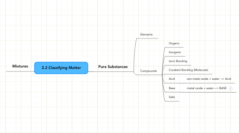 Mind Map: 2.2 Classifying Matter