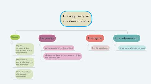Mind Map: El oxigeno y su contaminacion