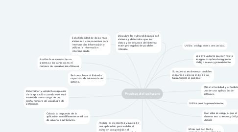 Mind Map: Pruebas del software
