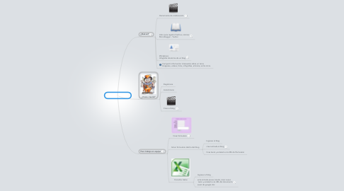Mind Map: Uso de los blogs