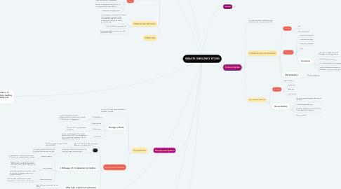 Mind Map: INNATE IMMUNE SYSTEM
