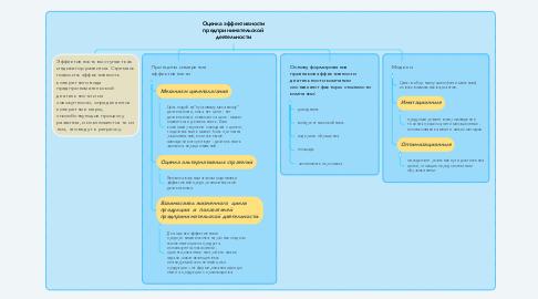 Mind Map: Оценка эффективности предпринимательской деятельности