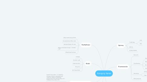 Mind Map: Konopny Kartel