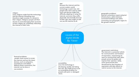 Mind Map: causes of the  digital divide By: Yasser
