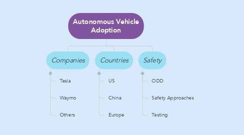 Mind Map: Autonomous Vehicle Adoption