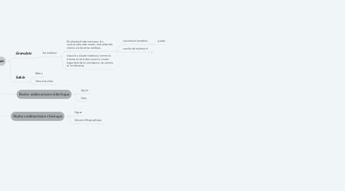 Mind Map: Utilisation des produits de l'érosion-sédimentation