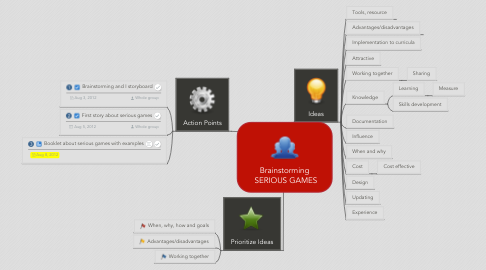 Mind Map: Brainstorming  SERIOUS GAMES