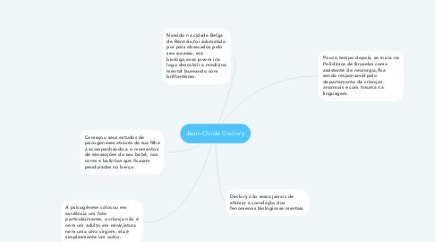 Mind Map: Jean-Ovide Declory