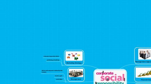 Mind Map: CSR