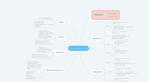 Mind Map: Стихотворный размер