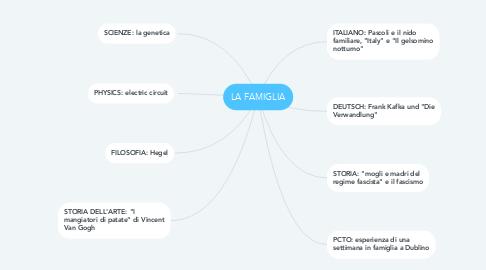 Mind Map: LA FAMIGLIA