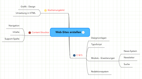 Mind Map: Web-Sites erstellen