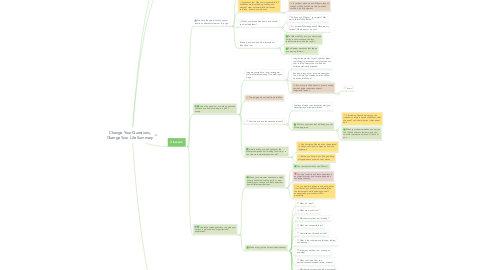 Mind Map: Change Your Questions, Change Your Life Summary