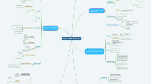 Mind Map: Manusia Sebagai Manajer Alam