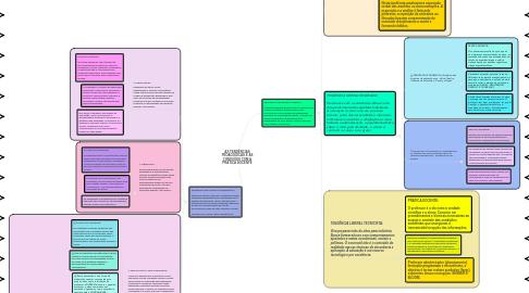 Mind Map: AS TENDÊNCIAS PEDAGÓGICAS E AS CONEXÕES COM A PRÁTICA DOCENTE