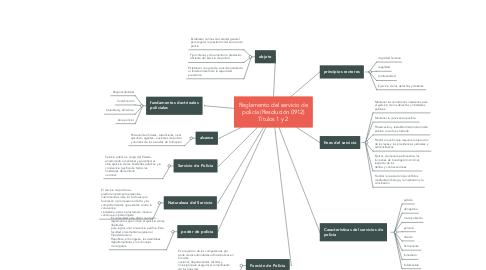 Mind Map: Reglamento del servicio de policía (Resolución 0912) Títulos 1 y 2
