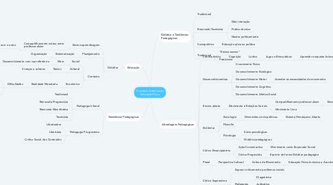 Mind Map: Processos Didáticos da Educação Física