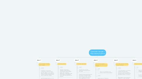 Mind Map: Прогрев к продаже сборников рецептов