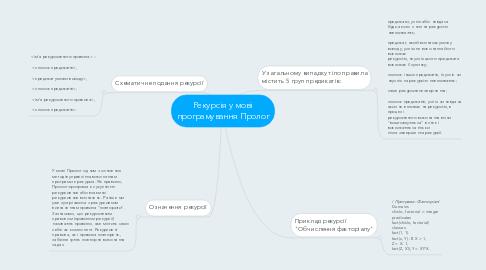 Mind Map: Рекурсія у мові програмування Пролог