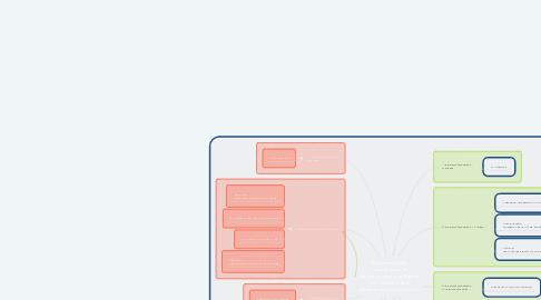 Mind Map: Запропонуйте послідовність автоматизації,підберіть чистомовки для автоматизації звуків С,З.