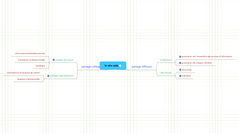 Mind Map: le site web