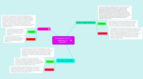 Mind Map: Frameworks for ICT integration in Education