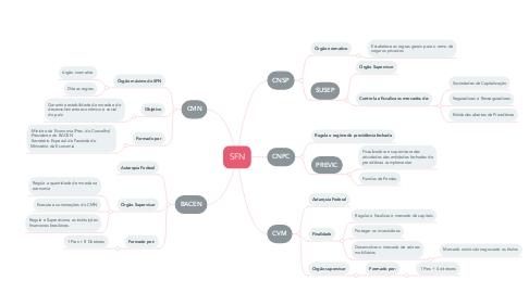 Mind Map: SFN