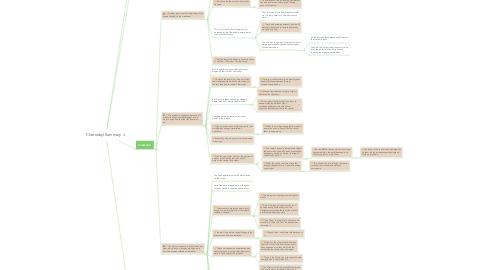 Mind Map: Chernobyl Summary