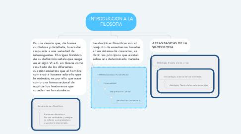 Mind Map: INTRODUCCION A LA FILOSOFIA