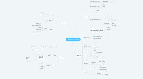 Mind Map: El Estrés en las Personas