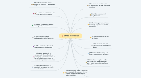Mind Map: ORFEO Y EURIDICE