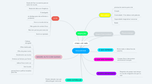 Mind Map: ESQUIZOIDE