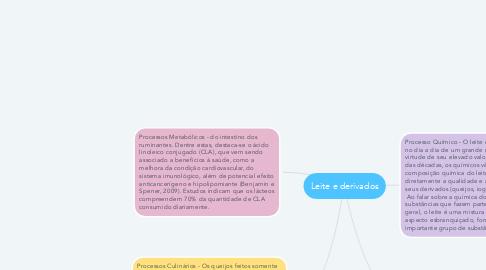Mind Map: Leite e derivados