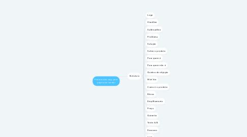 Mind Map: Estrutura de copy para página de vendas