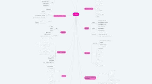 Mind Map: E-učenje