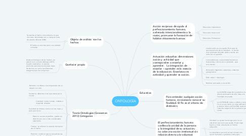 Mind Map: ONTOLOGÍA
