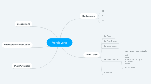 Mind Map: French Verbs