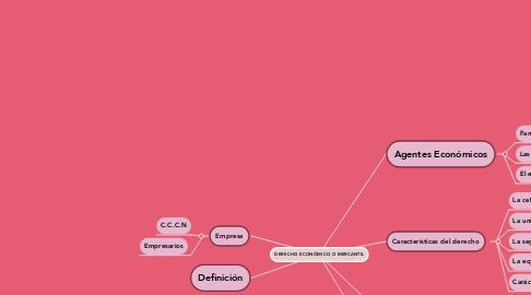 Mind Map: DERECHO ECONÓMICO O MERCANTIL