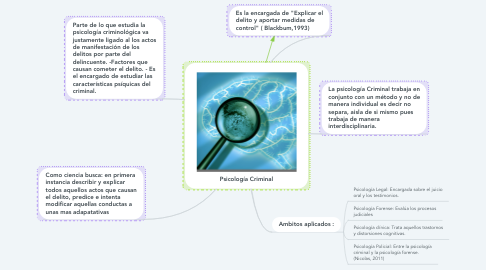 Mind Map: Psicología Criminal