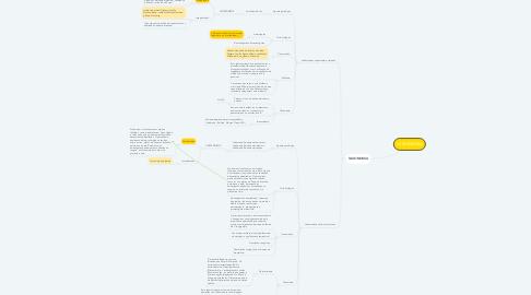 Mind Map: LEISHMANIA