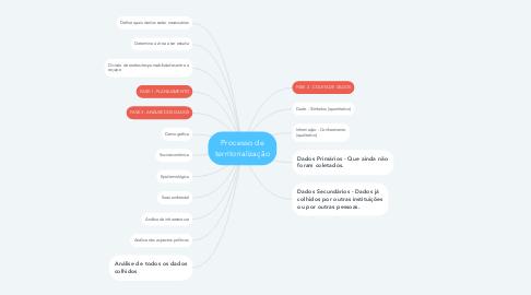 Mind Map: Processo de territorialização
