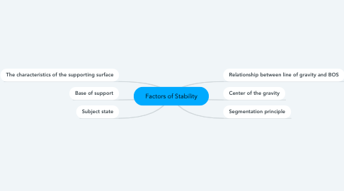 Mind Map: Factors of Stability